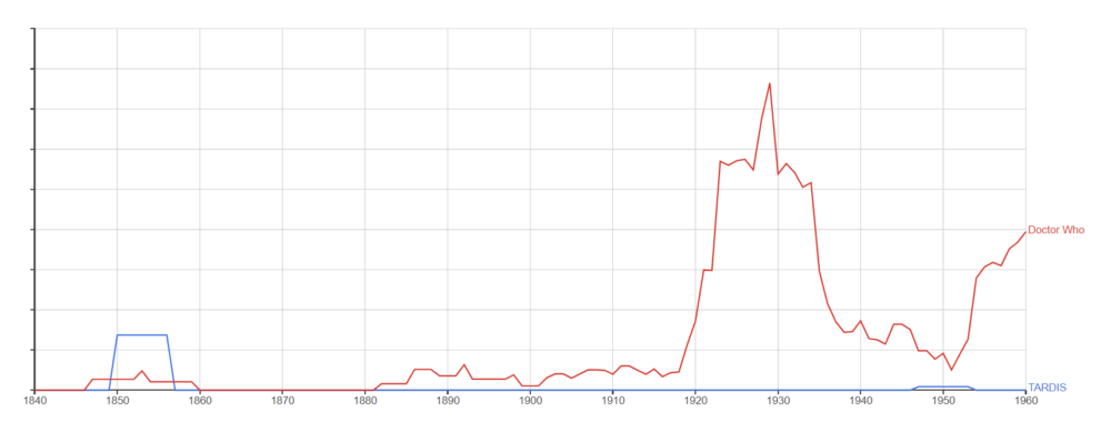Google Ngram -  TARDIS, Doctor Who